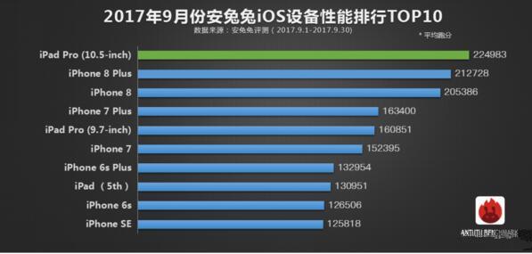 2017年9月手机性能TOP10 8Plus空降冠军