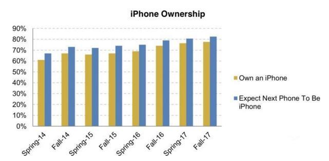 调查显示:78%的青少年拥有一部iPhone