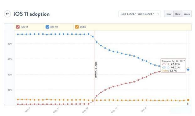 iOS 11系统采用率达到47% 已超过iOS 10