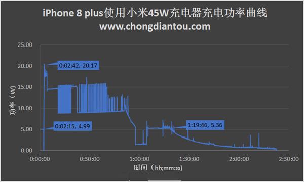 小米快充充电器实测iPhone 8P