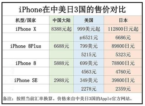 买新手机占你工资的多少 中外对比扎心