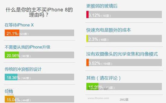 用户不想购入iPhone 8的几大原因 在等iPhone X?