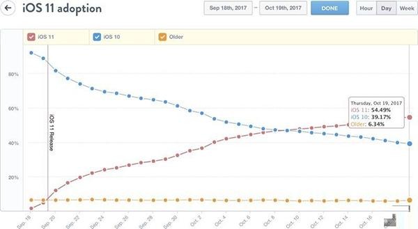 iOS 11发布一个月后的采用率已经接近55%