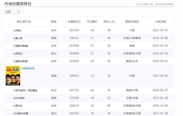 看了吗? 《羞羞的铁拳》票房超20亿元 居中国票房榜第6