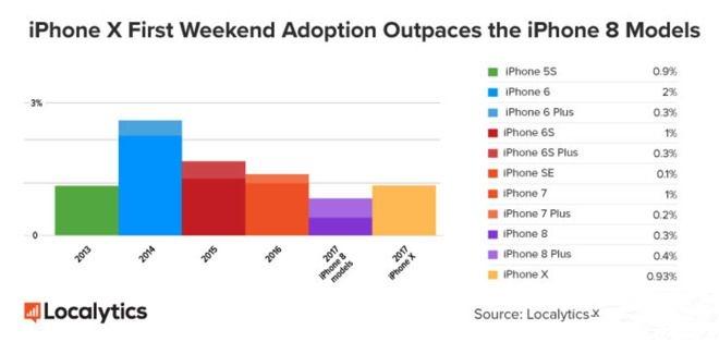 iPhone X首周销量喜人 很可能创造新纪录