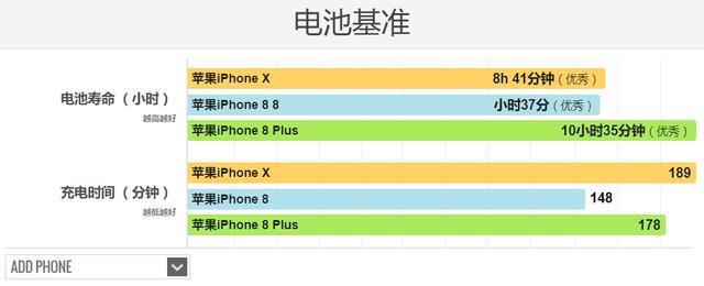 苹果iPhone X对比iPhone 8/8 Plus该买哪个?