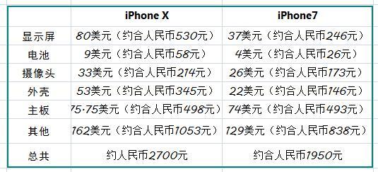 iPhone X换屏贵不贵?一块屏幕到底要多少钱?