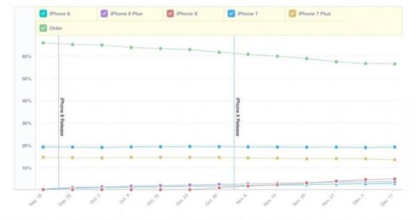 iPhone X用户数量已超越iPhone8/8 Plus
