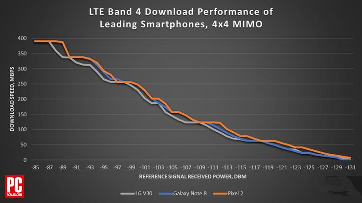 iPhone X/骁龙835手机网络性能对比 差距颇大