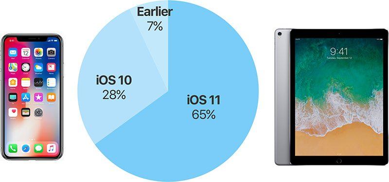 苹果iOS 11最新安装率出炉:已达65%