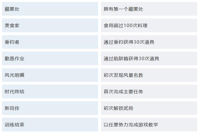 《真·三国无双8》全奖杯/成就列表公布
