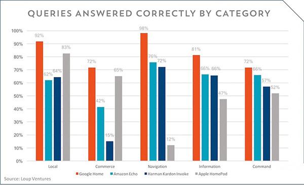 四大智能音箱语音助手测试 谁最聪明?