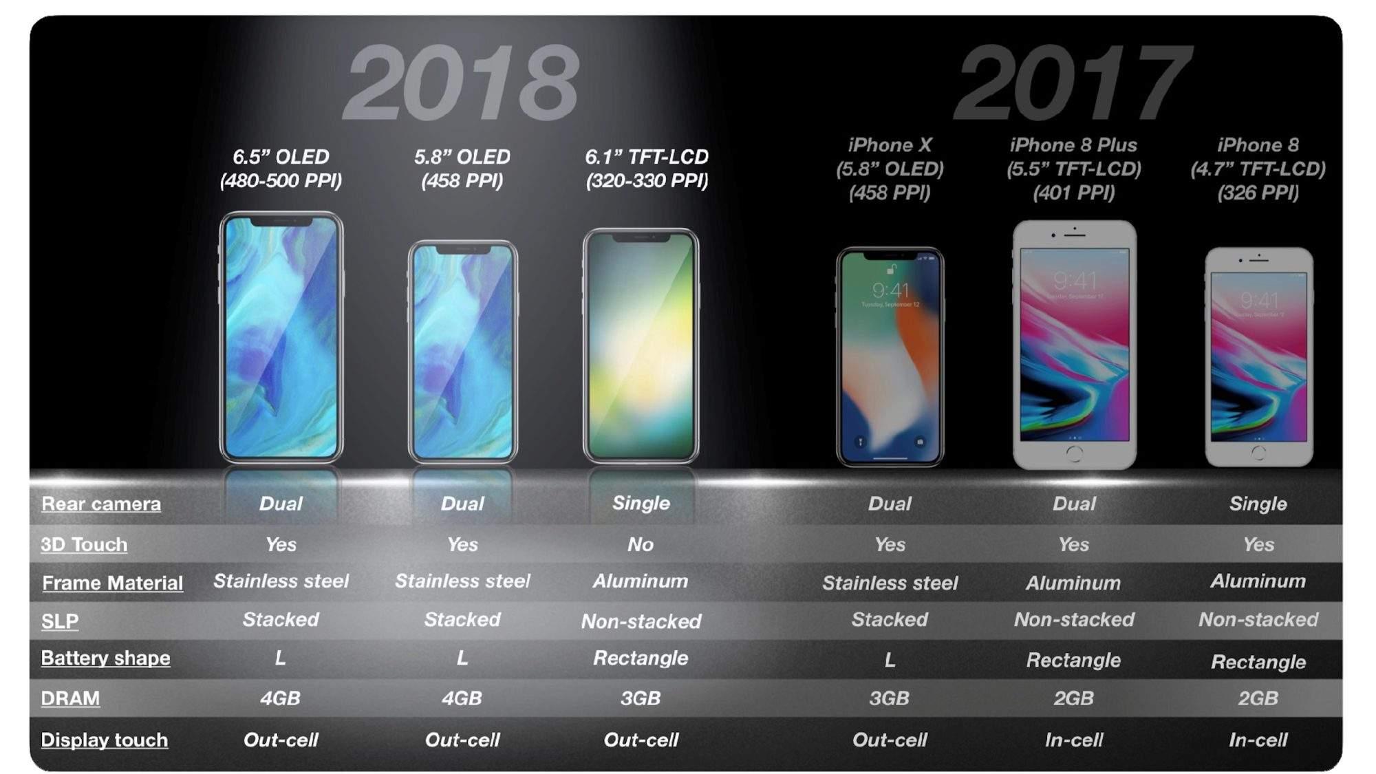 物料成本下降,苹果 iPhone XI 价格有望低于999美元