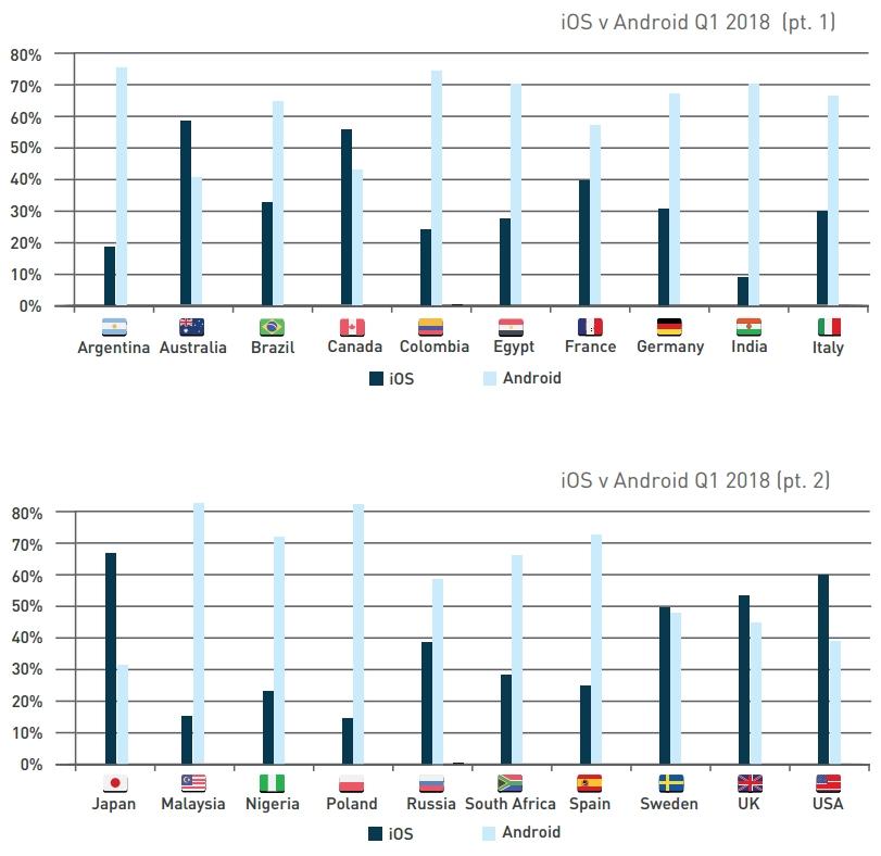 英语系国家更偏爱iOS 非英语系由安卓主导