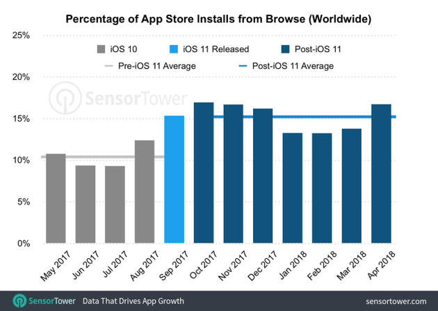苹果App Store新设计不光是为了好看,App下载大幅提升