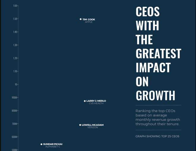 哪位CEO对公司发展推动最大?库克第一