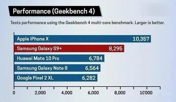 苹果全新A12及A12X处理器曝光,提升太明显了!