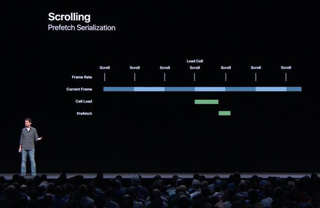 苹果是如何让iOS 12加速的?