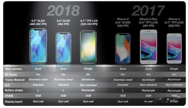 """关于6.1寸新iPhone所有细节:""""低价""""机型为啥便宜"""