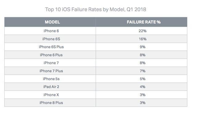 数据:iPhone 6是故障率最高的iPhone机型