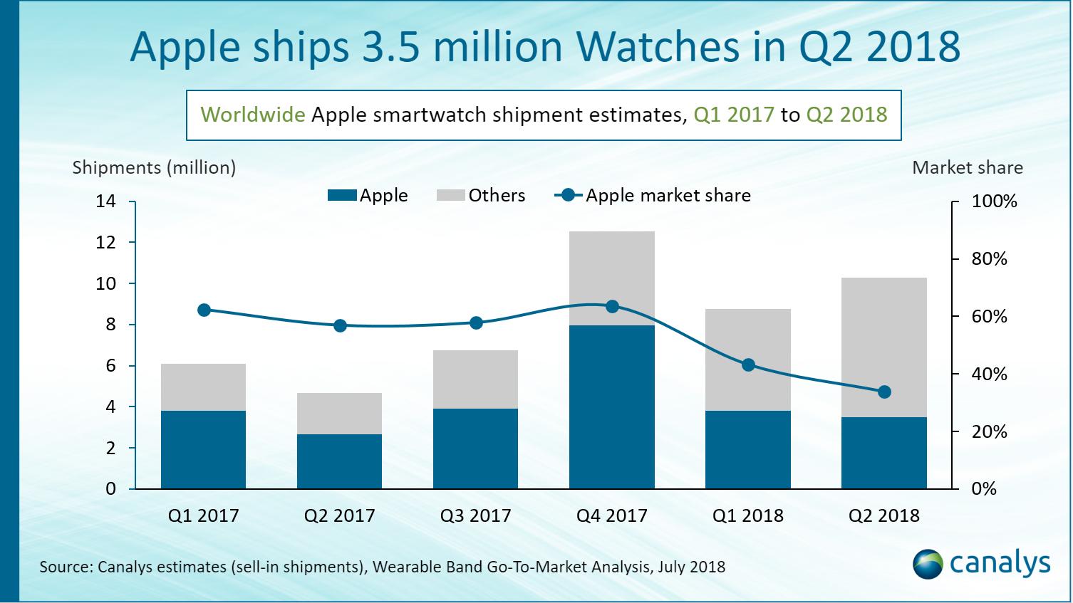 上季Apple Watch出货350万 LTE版畅销亚洲