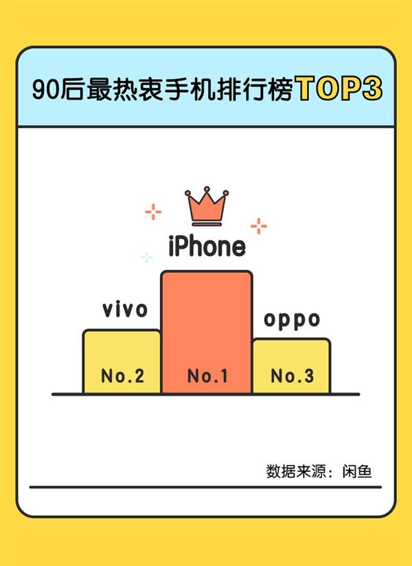 闲鱼发布7月手机排行榜:苹果iPhone X最保值