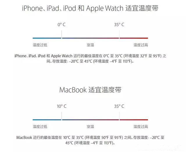 iPhone发热严重又耗电怎么办?iPhone 为什么会发烫耗电?