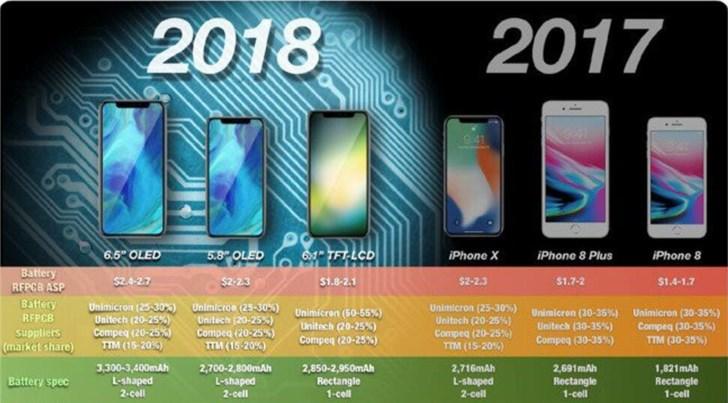 曝苹果今年推两款LCD iPhone,双卡双待版专供中国