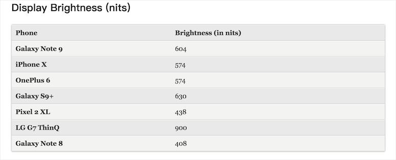 跑分对比:三星Note 9仍然比不上iPhone X