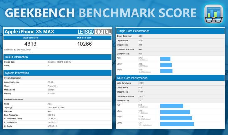 外媒曝光iPhone XR/XS Max的Geekbench跑分成绩