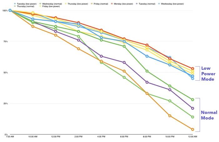 iPhone 电池续航越来越短?|全天打开「低电量模式」省电效果惊人