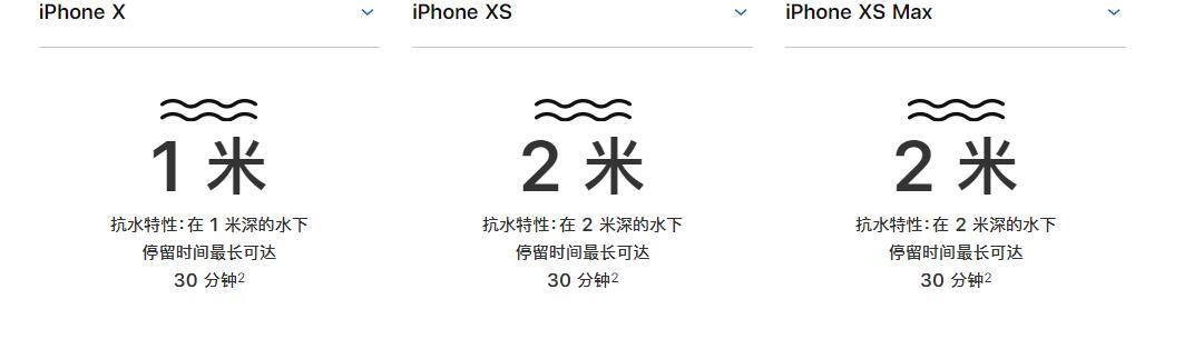 iPhone XS/XS Max抗水性能如何?