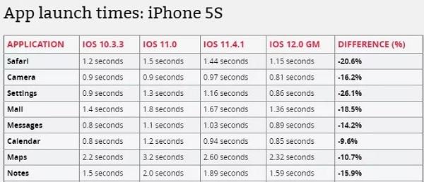 iOS 12 为何能使旧机型流畅这么多?|iPhone 6 升级 iOS 12 速度对比