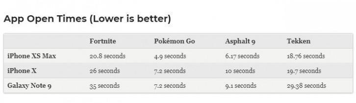 就是这么强:苹果iPhone XS/XS Max A12最全跑分测试对比