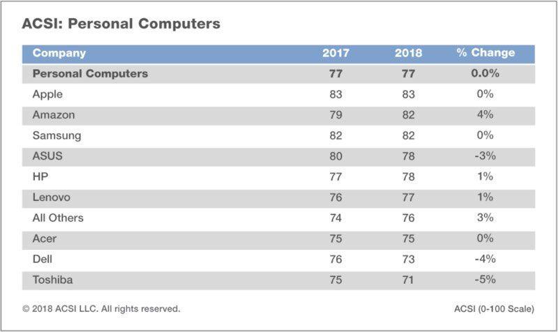 调查报告:苹果Mac和iPad客户满意度评分最高