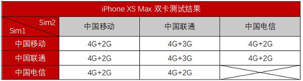 新款iPhone支持几种网络组合?港版iPhone XS不支持电信卡怎么办?