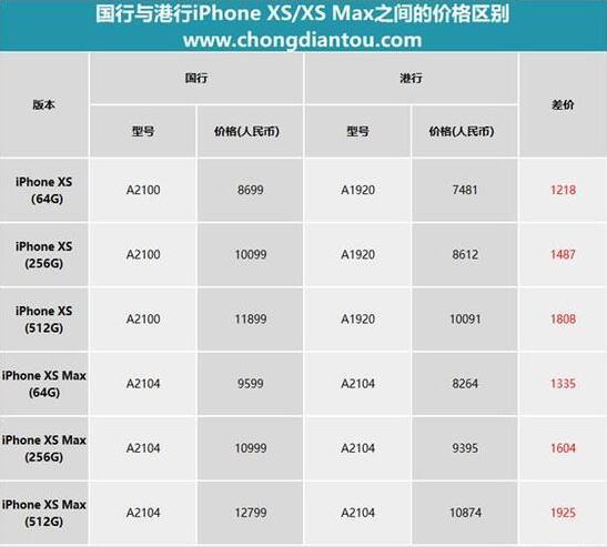 买哪个?iPhone XS国行/港行全竟差2000块钱