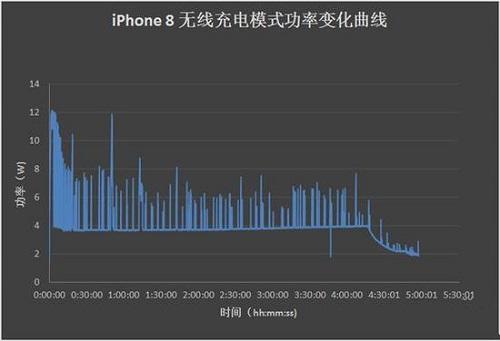 iPhone XS Max 无线充电功率大幅提高:充电时间缩短至 3 小时内