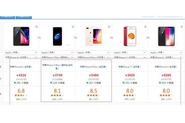 果粉票选:最受欢迎的 iPhone 机型,iPhone 8 Plus 或排第一