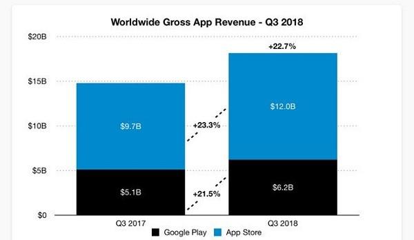 第三季度全球移动应用收入达 182 亿美元,苹果独占三分之二