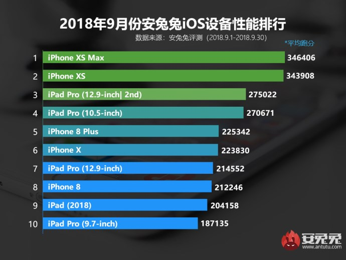 iPhone XR安兔兔跑分现身,与iPhone XS/XS Max差距不大