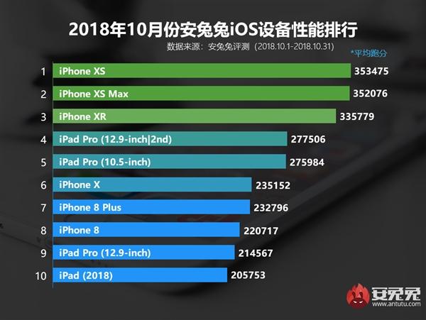 安兔兔10月iOS设备性能榜揭晓:iPhone XS夺冠