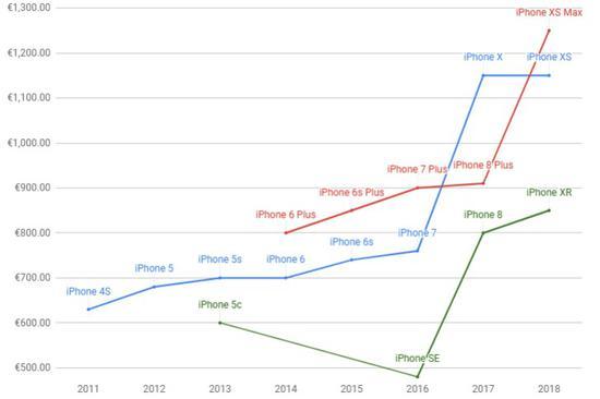 苹果iPhone价格是如何涨到10000元的?