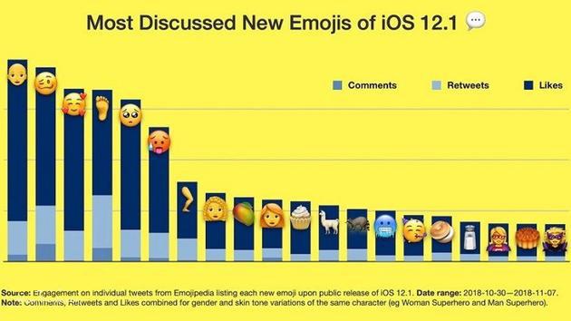 "iOS 12.1新增表情调查:推特用户最爱""秃头"""