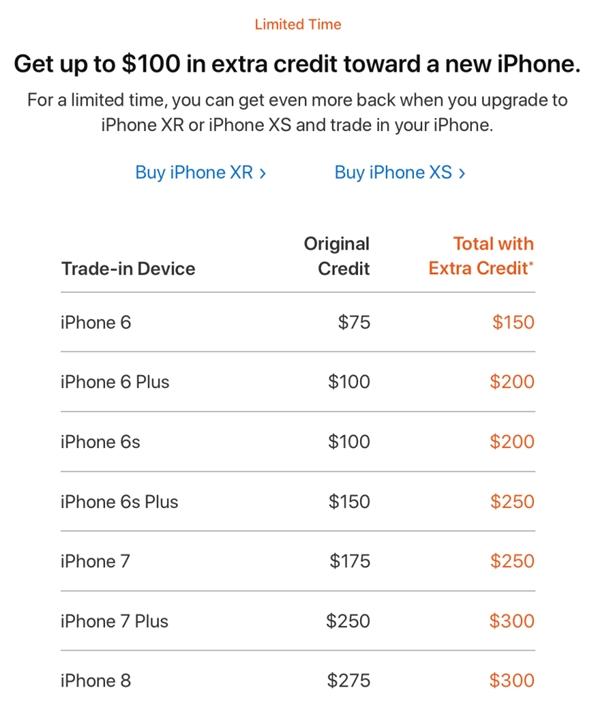 为了让用户换掉 iPhone 6/6S/7,苹果高价回购 用于冲抵购买iPhone XS/XR
