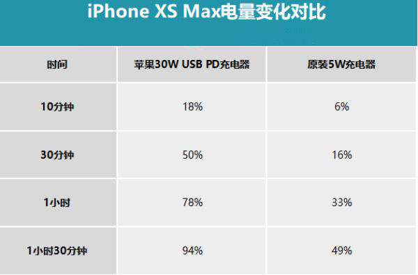 苹果手机快充会影响寿命吗?iPhone XS Max 应该使用哪些快充配件?