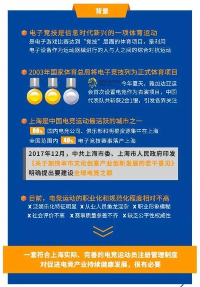 上海电竞协会实行运动员注册 首批开放五款游戏