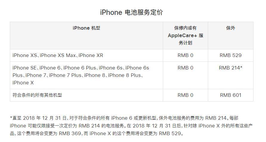 手机资讯:iPhone 过保修期了还能通过苹果官方更换电池吗