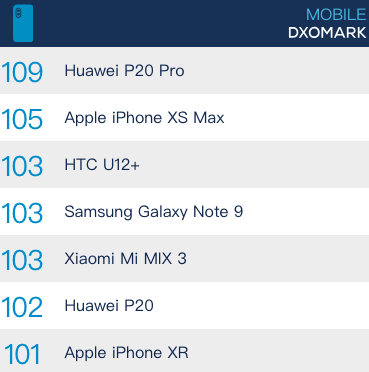 iPhone XR DxO 相机分数出炉:得分最高的单摄像头手机