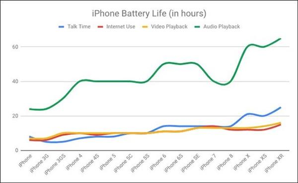 """号称""""机如纸薄""""的 iPhone,其实变得越来越厚"""